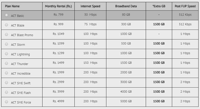 ACT Fibernet plan upgrade chennai
