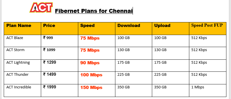ACT Fibernet Chennai plans